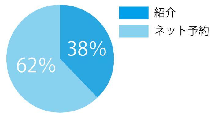 名古屋市肩・腕専門リハビリ整体院_肩の匠_患者様の割合